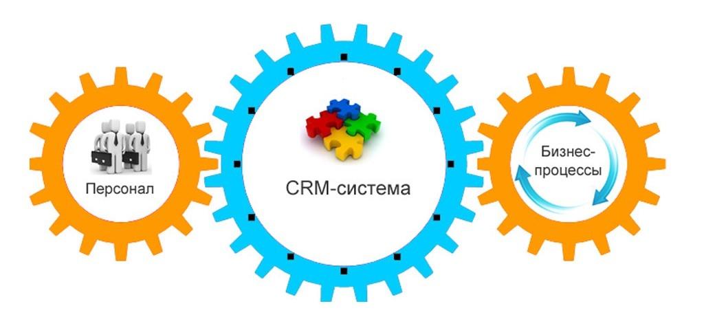 Как CRM помогает бизнесу